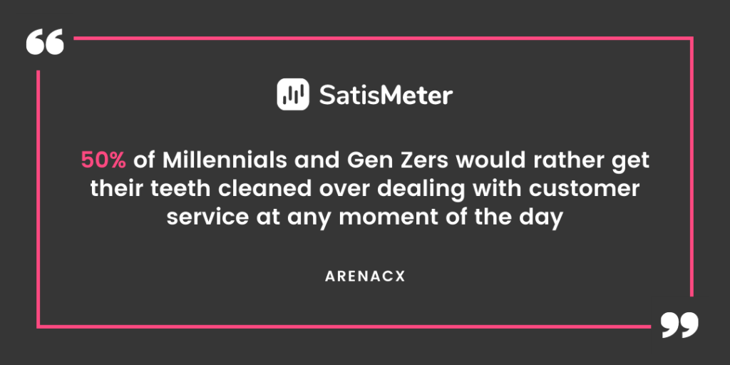 50% of Millennials and Gen Zers would rather get their teeth cleaned over dealing with customer service at any moment of the day. Smooth.