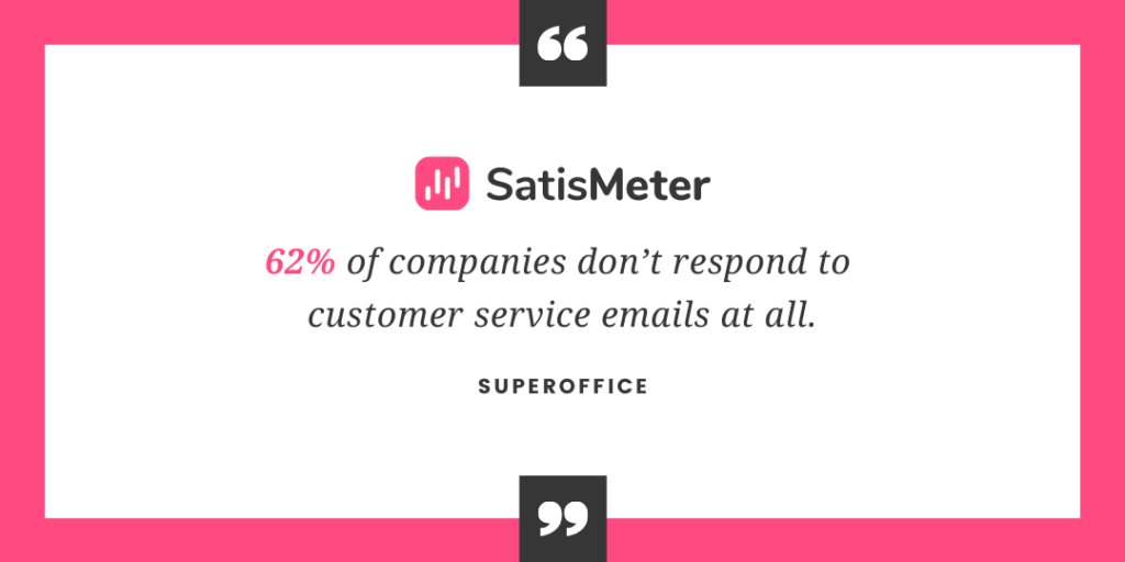 62% of companies don't respond to customer service emails at all.