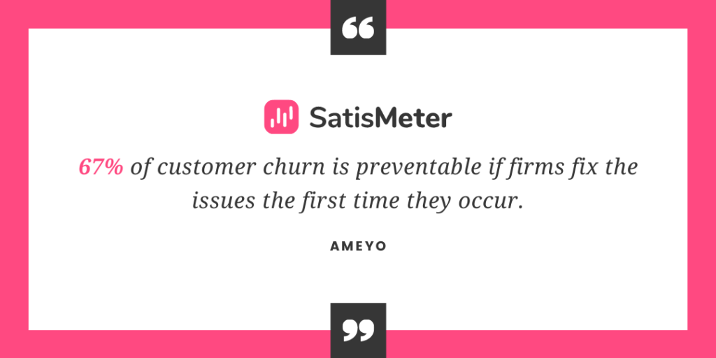 67% of customer churn is preventable if firms fix the issues the first time they occur.