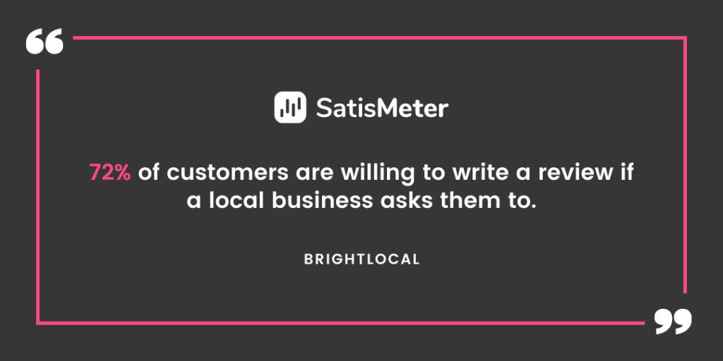 72% of customers are willing to write a review if a local business asks them to.