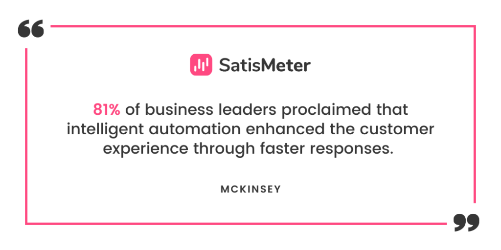81% of business leaders proclaimed that intelligent automation enhanced the customer experience through faster responses.