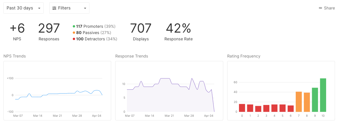 Interpret the results of your NPS within your SatisMeter results dashboard