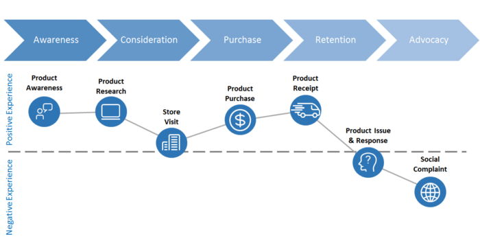 A simplified customer journey map